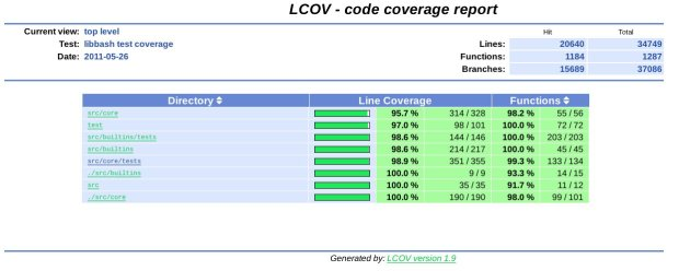 LCOV test coverage report for libbash